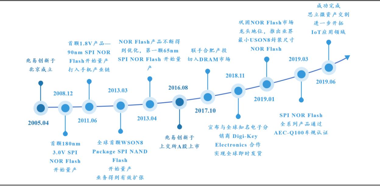 北京和众汇富:存储龙头兆易创新未来依旧炙手可热