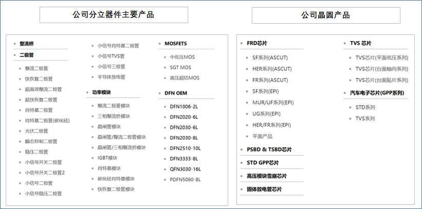 北京和众汇富:扬州扬杰科技发展迅猛,成就国内功率半导体一哥