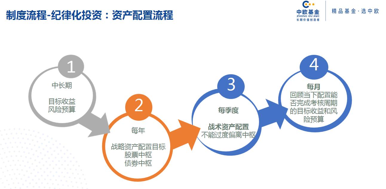 中欧基金黄华:固收+的组合资产配置流程