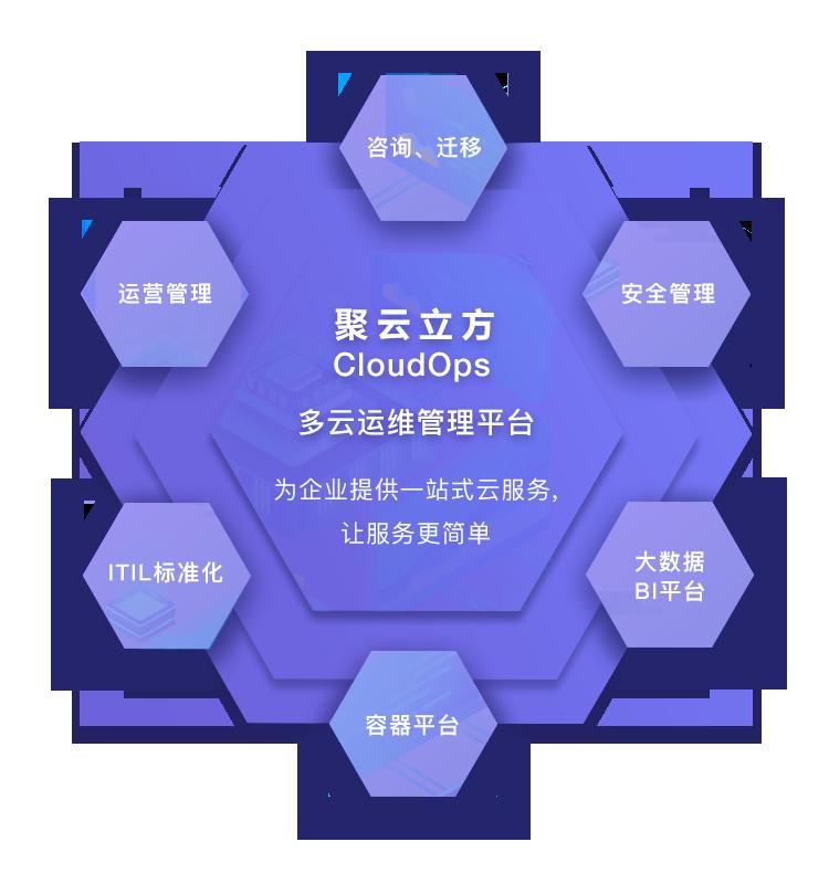 多云管理平台-1