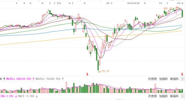 滨利投资:A股与美股的博弈