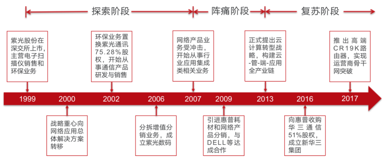 北京和众汇富:紫光股份打造A股银河战舰