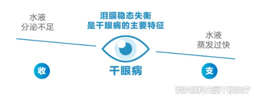 女子被干眼症折磨5年之久,爱尔眼科专家介绍:严重干眼症可导致失明