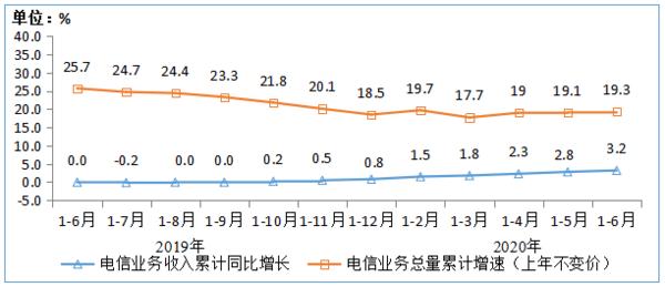王建国:4G用户数达12.83亿