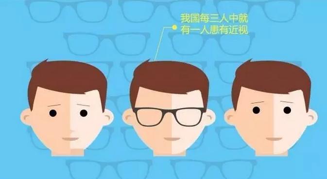 爱尔眼科是莆田系吗?不想让孩子近视可以看这个
