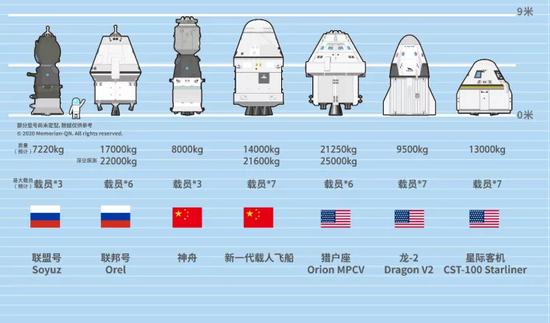 目前世界主流现役和待服役载人飞船对比