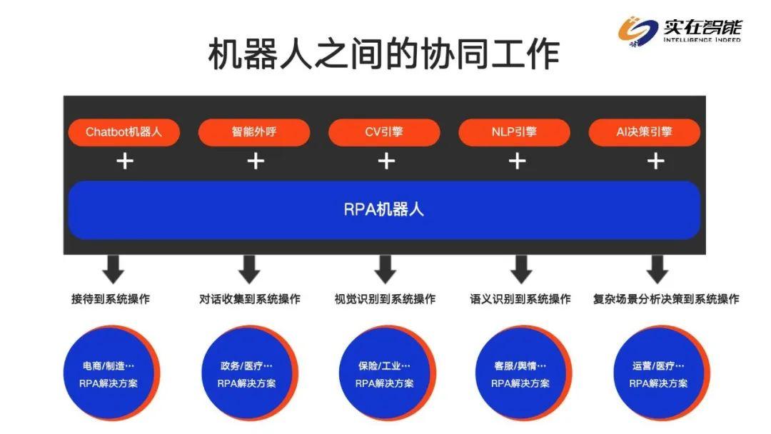 人工智能的降维映射,实在智能RPA数字员工为企业转型创新解