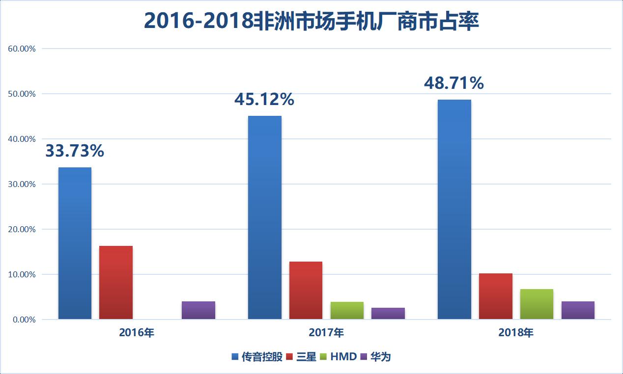 北京和众汇富:在非洲销量第一的手机不是华为、不是小米,而是传音控股!