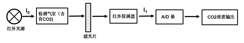 四方光电创新专利技术二氧化碳传感器-CM1109