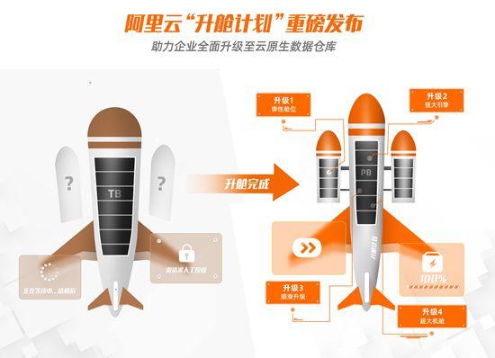 "kabitx国际交易所平台:阿里云推出""升舱计划"""