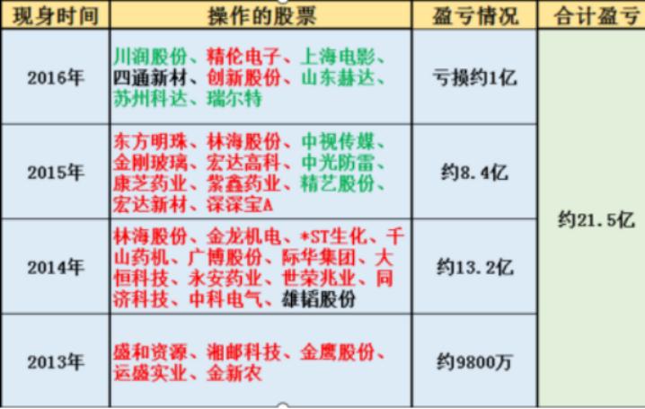 探索2020新一代股神-----王福