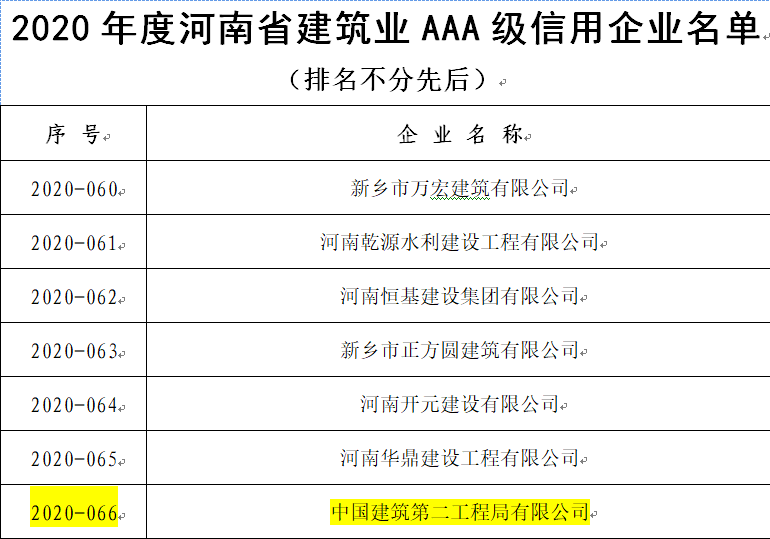 """中建二局获得""""河南省建筑业AAA级信用企业""""称号"""