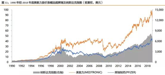 北京和众汇富:又挖掘一个10年高增长行业