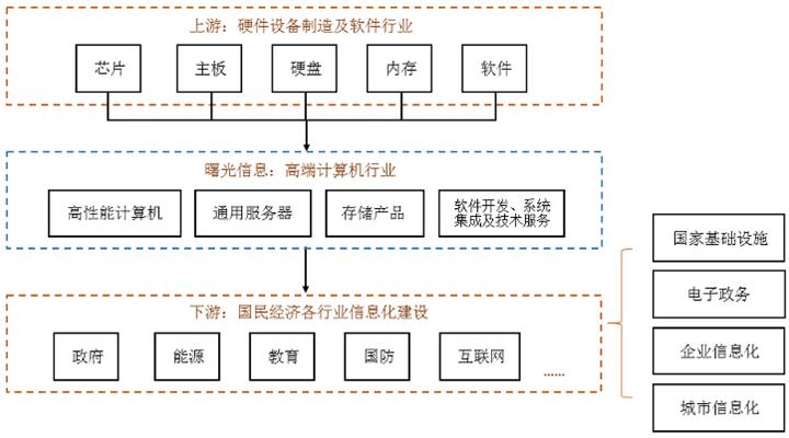 图 6 高端计算机行业上下游产业链_看图王