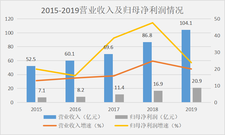 北京和众汇富:2020年白酒涨势亮眼,古井贡酒强在哪里?