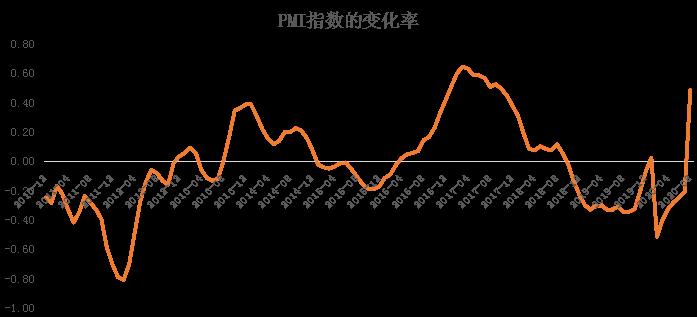 疫情又来袭!你还记得去年春节的疫情后,国内经济经历了什么吗?