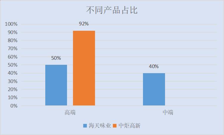 北京和众汇富:中炬高新与海天味业错位竞争,未来会跃升至第一梯队么?