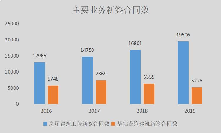 北京和众汇富:致力于提升中国建筑品牌价值的中国建筑,基本面数据咋样呢?