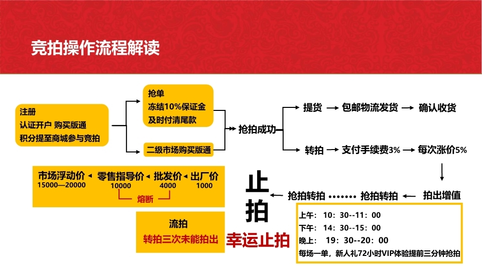 深圳文化产权交易所【万商联盟】商城竞拍内测邀请码,全国领导人对接